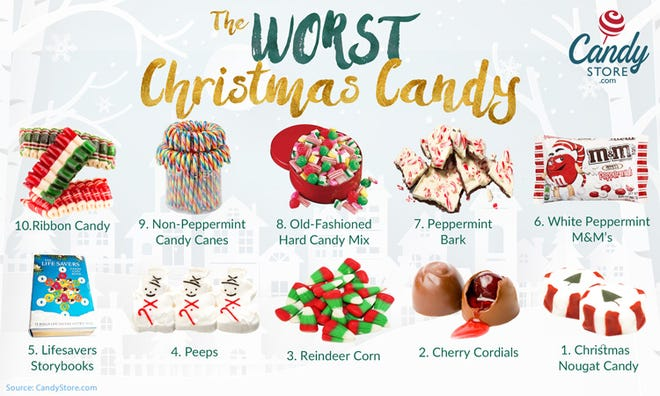 The 10 worst kinds of Christmas candy and the one Ohioans love the most? This new list from Candystore.com gives us answers.