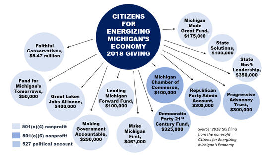 Citizens for Energizing Michigan's Economy reported making $8 million in contributions to other organizations during 2018.