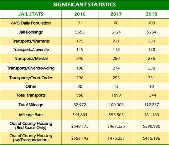 A chart from the Johnson County Sheriff's Office annual report shows a rising number in transports for overcrowding from 2016 to 2018.