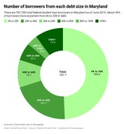 The number of borrowers from each debt size in Maryland.