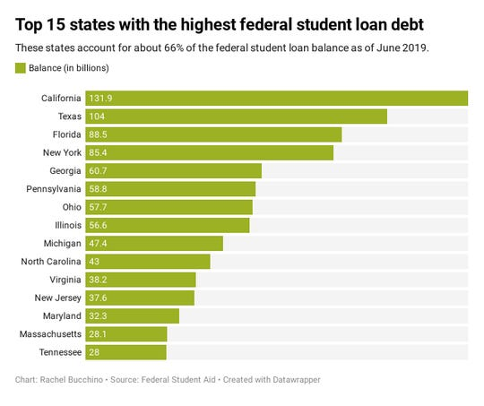 The top 15 states with the highest federal student loan debt.