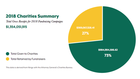 Of the $1.3 billion donated to charities by New Yorkers last year, only 73% was given to charities.