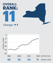 Here is how New York ranked over the years in a new 2019 survey by America's Health Rankings.