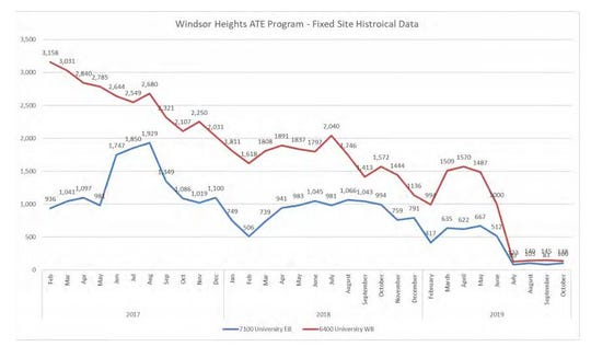 Since their installation in February 2017, the two stationary speed cameras along University Avenue in Windsor Heights have caught thousands of drivers. But the number of monthly violations detected by each camera, shown in red and blue above, has steadily decreased over the years and declined sharply over the spring and summer of this year.
