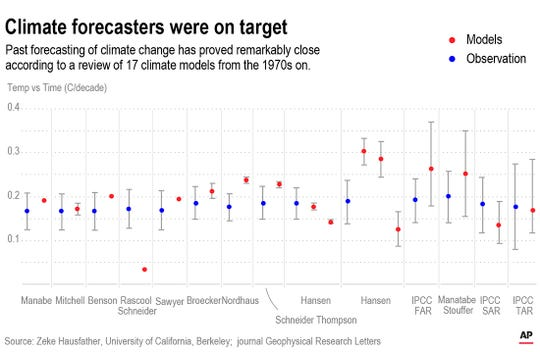 A new study finds that past computer simulations of climate change have been pretty accurate.