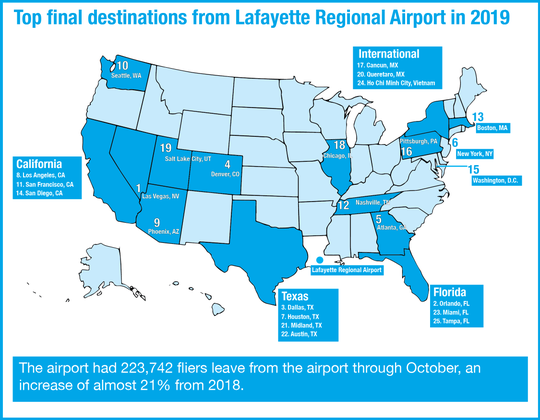 The map shows the top 25 final destinations from Lafayette Regional Airport in 2019, as reported by the airport.