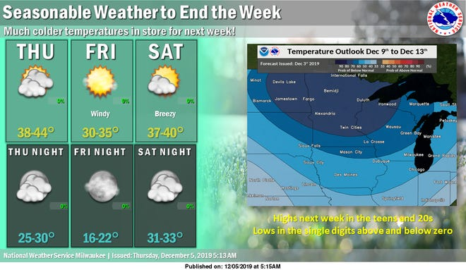 Seasonal temperatures for the remainder of this week will give way to bitter cold by early next week, according to the National Weather Service.