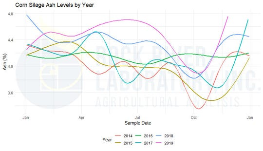 Corn ash levels by year.