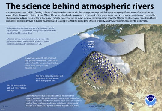 Atmospheric rivers, explained.