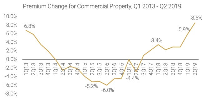 Premium changes for commercial property insurance as seen from 2013-2019.