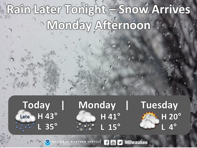 Rain is expected to move through Milwaukee and will possibly turn to snow Monday. Tuesday and Wednesday will have cold temperatures.