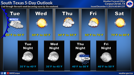 Cool temperatures can be expected throughout the weekfollowed by a warmer weekend, according to the National Weather Service Corpus Christi.