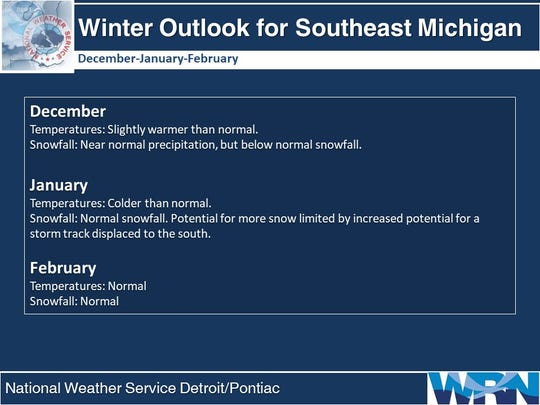 Winter Outlook for Southeast Michigan