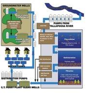 Montgomery water purification process
