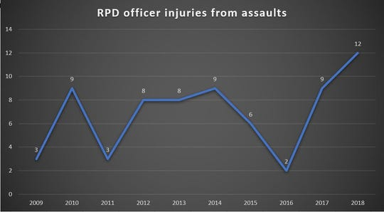 This chart shows the numbers of RPD officers who have suffered serious injuries as a result of assaults over the last 10 years.