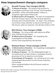 How impeachment charges compare