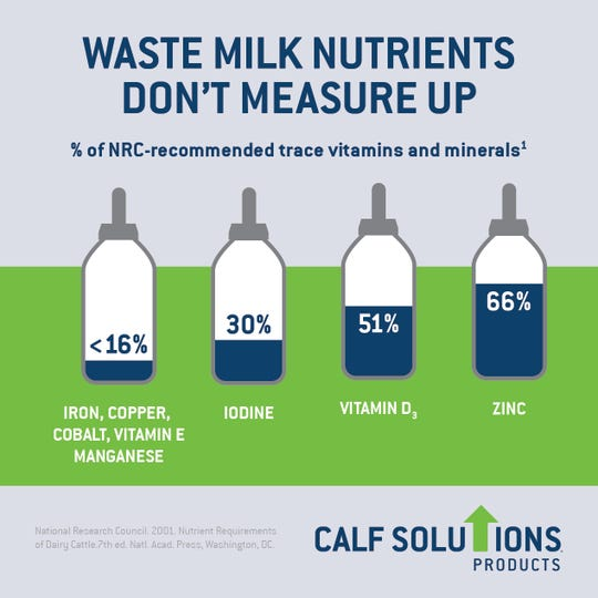 Waste milk falls short when it comes to macrominerals that are essential for calf development, however, waste milk falls short.