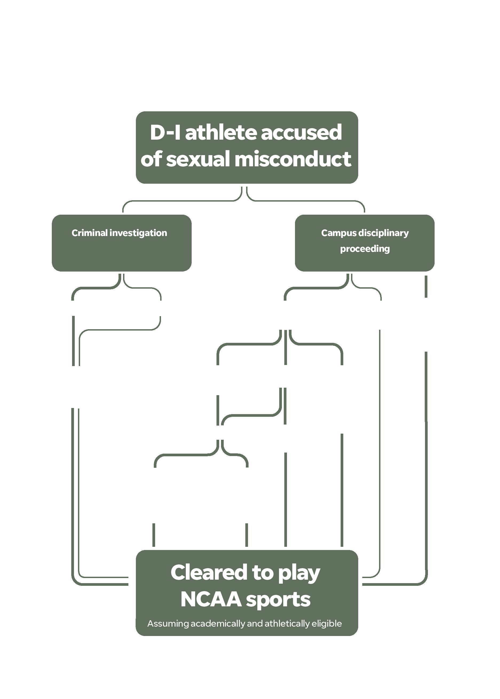 Misconduct flowchart
