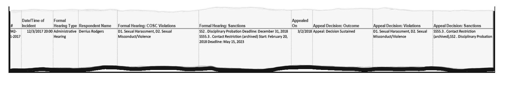 Derrius Rodgers disciplinary records.