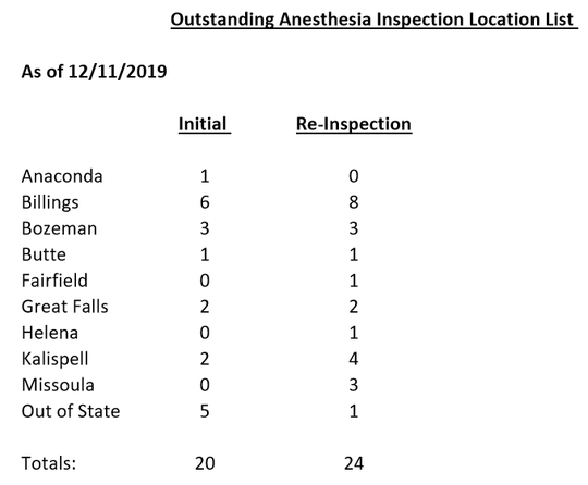 The above list shows outstanding anesthesia inspection locations.