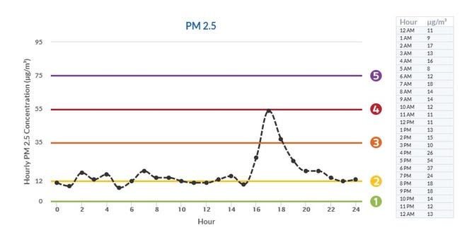 PM 2.5 levels in Visalia on Dec. 10, 2019.