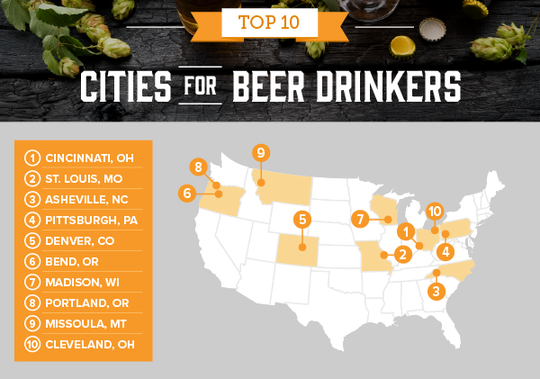 Madison beats Milwaukee but three Wisconsin cities made the top 20 cities for beer drinkers.