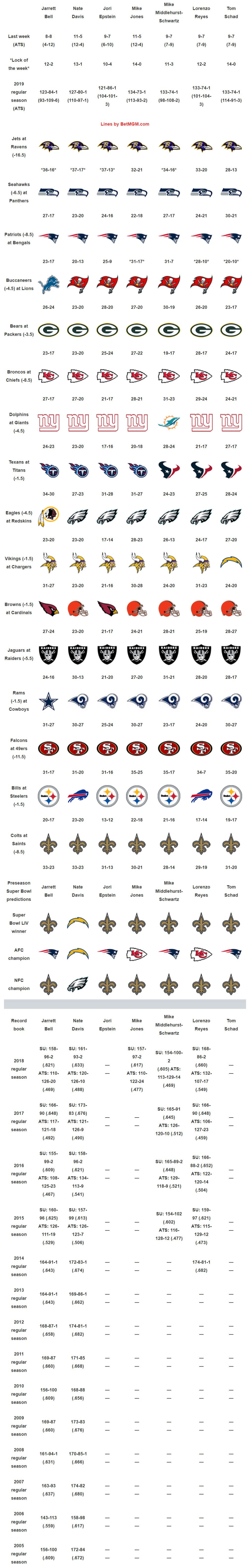 Nfl Picks Week 15 Do Texans Or Titans Claim First Place In Afc South