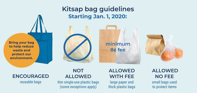 Thin plastic bags will no longer be allowed to be given out by retailers on Jan 1, 2020. Instead shoppers are encouraged to bring reusable bags, or purchase paper or thick plastic bags for a fee.