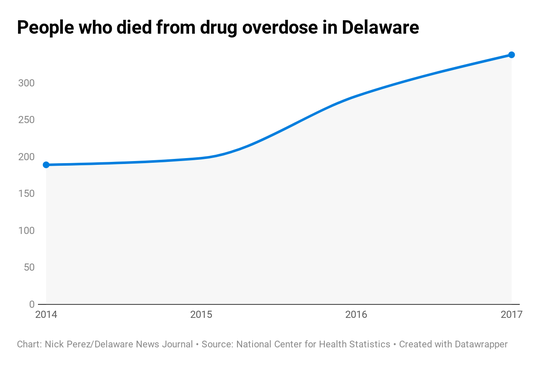 People who died from drug overdose in Delaware