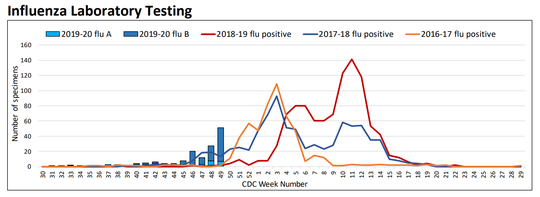 There were 51 positive flu tests reported the first week of December, the most at this point of the season compared to recent years.