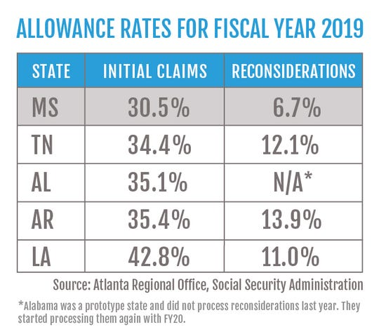This graphic shows statistics for disability claims for Mississippi and surrounding states.