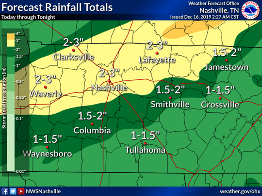 National Weather Service forecasters in Nashville said several places in Middle Tennessee have already received 2-3 inches of rain and an additional 1-3 inches are expected through Monday night.