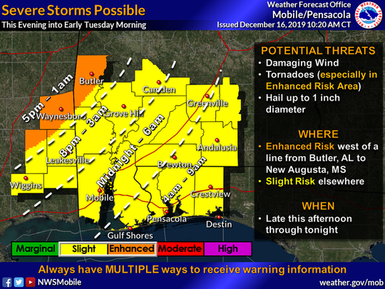 Severe thunderstorms will be possible late this afternoon through tonight. Greatest threat will be west of a line extending from Coffeeville, AL to Wiggins, MS. All severe hazards will be possible, including damaging winds, hail, and tornadoes.