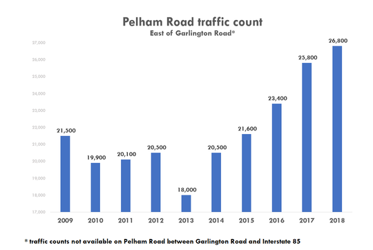 The South Carolina Department of Transportation maintains a traffic counter on Pelham Road just southeast of its intersection with Garlington Road. Since 2009, traffic has increased 25%, according to this data.