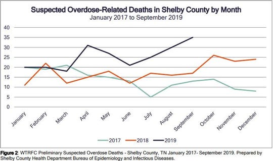Preliminary data collected by the West Tennessee Regional Forensic Center shows a jump in fatal overdoses in 2019 from the year before.