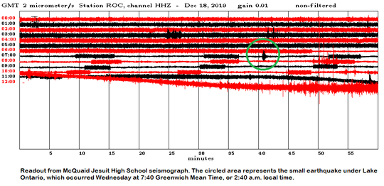 A readout of Wednesday morning's Sodus earthquake (circled in green) from McQuaid Jesuit High School seismograph.