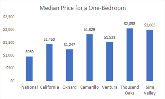 The median price for a one-bedroom in Ventura County cities, California, and the country, according to new data from Apartment List.