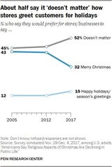 "Pew Research Center found 52 percent of Americans do not care how they are greeted as customers during the holidays. About 32 percent prefer the greeting ""Merry Christmas"" and 15 percent would prefer ""Happy Holidays"" or ""Season's Greetings."""