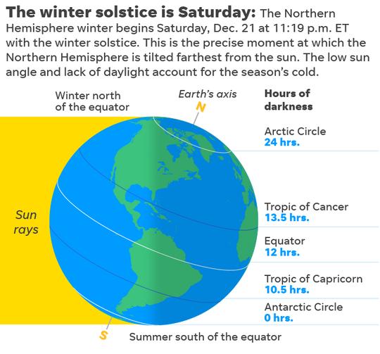 SOURCE NOAA and infoplease.com