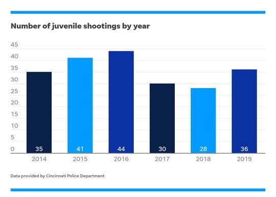 Juvenile shootings in the City of Cincinnati since 2014.