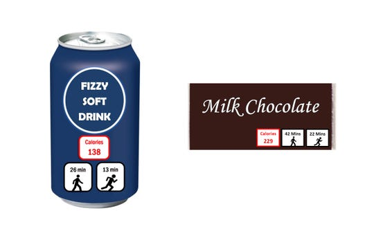 "Mockups of a soft drink can and a chocolate candy bar show labels for ""exercise calories,"" or the amount of physical activity needed to burn them off."