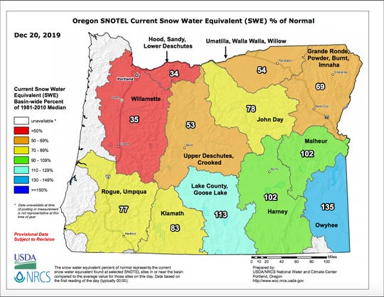 Oregon's snowpack is well below average across most of the state.