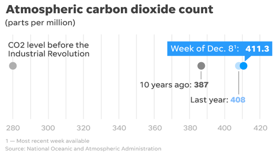 Latest atmospheric carbon dioxide levels.
