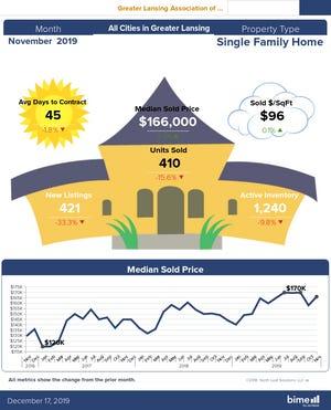 Housing Stats for November 2019