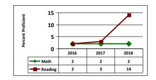 Las Montañas charter high school's 2018 report card demonstrated a sharp increase in reading proficiency over a single year, from 3 percent to 14 percent.