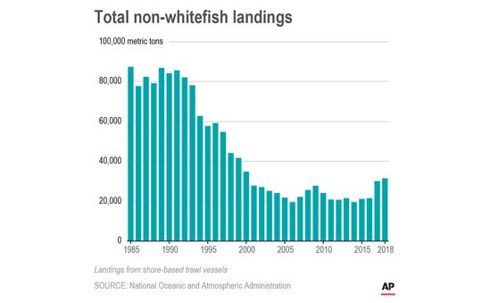 Chart shows total non-whitefish landings from shore-based trawl vessels on the U.S. west coast.