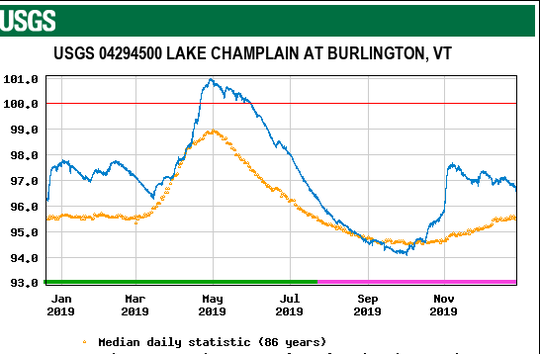 Water levels in Lake Champlain (in blue) remained above normal (yellow) for most of 2019. Water levels rose above flood level (100 feet, in red) from April 21 - May 31; the second-longest duration on record. Levels leaped up in early November in the wake of the region's epic Halloween rain storm.