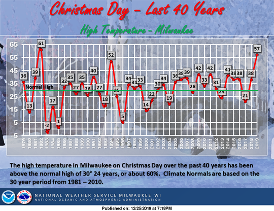 High temperatures in Milwaukee on Christmas Day have only been higher once in the last 40 years: in 1982.