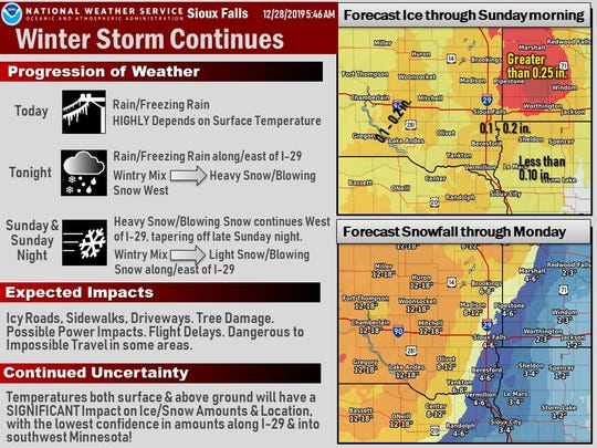 Sioux Falls is forecasted to receive up to six inches of snow and up to two-tenths of an inch of ice through Monday.