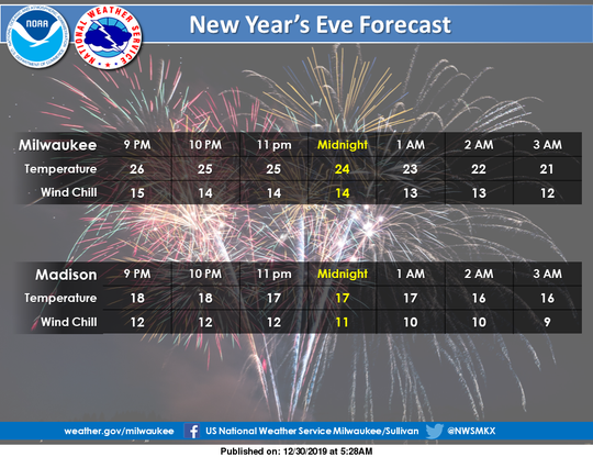 Chilly temperatures are expected across southern Wisconsin for New Year's Eve.